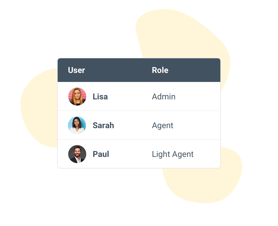 Rooftop team roles for helpdesk
