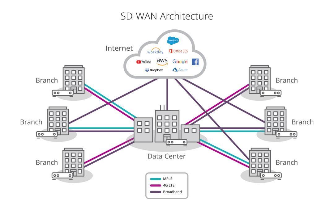 SD-WAN what is it diagram